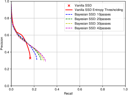 Figure 3 for Dropout Sampling for Robust Object Detection in Open-Set Conditions