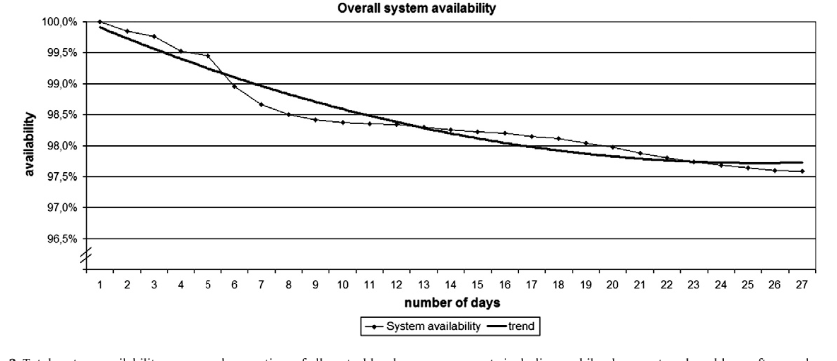 Fig. 3. Total system availability, measured as up-time of all central hardware c