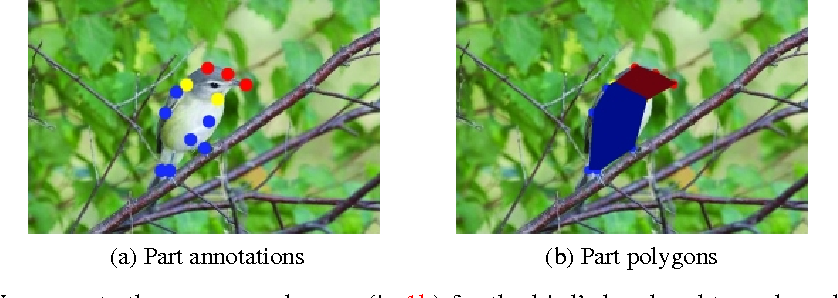 Figure 1 for Mask-CNN: Localizing Parts and Selecting Descriptors for Fine-Grained Image Recognition