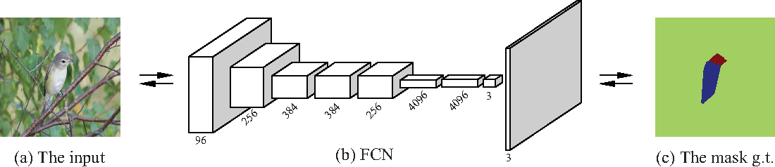 Figure 4 for Mask-CNN: Localizing Parts and Selecting Descriptors for Fine-Grained Image Recognition