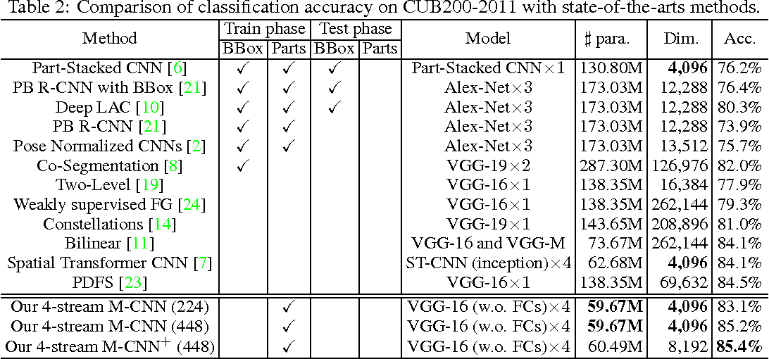 Figure 3 for Mask-CNN: Localizing Parts and Selecting Descriptors for Fine-Grained Image Recognition