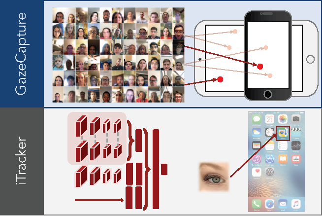 Figure 1 for Eye Tracking for Everyone
