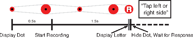 Figure 3 for Eye Tracking for Everyone