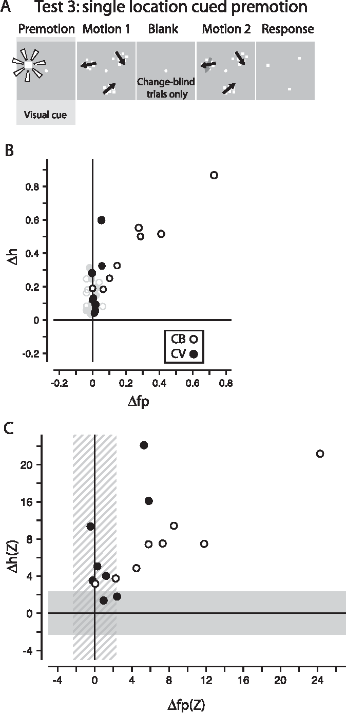 Figure 5. Test 3: cueing a single target location in the premotion period. Same schema as in Figures 3 and 4. A, The sequence of steps shows the veridical visual cue (for a single target location) in the premotion period. The cue appeared on 50% of trials when the target overlapped the visual field position for the current SC location. B, Change in the proportion of hits versus the change in the proportion of false positives caused by the veridical visual cue. Open symbols represent change-blind trials, and filled symbols represent change-visible trials. Comparison data from the base experiment appear in gray in the background. C, Changes plotted as z-scores. Note that many changes in hits and false positives lie outside one or both shaded regions and are therefore significant changes.