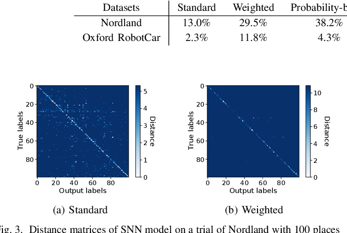 Figure 3 for Spiking Neural Networks for Visual Place Recognition via Weighted Neuronal Assignments