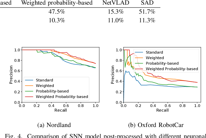 Figure 4 for Spiking Neural Networks for Visual Place Recognition via Weighted Neuronal Assignments