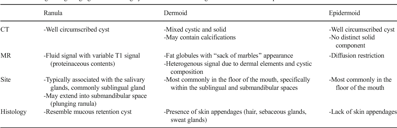 Imaging of the sublingual and submandibular spaces - Semantic Scholar
