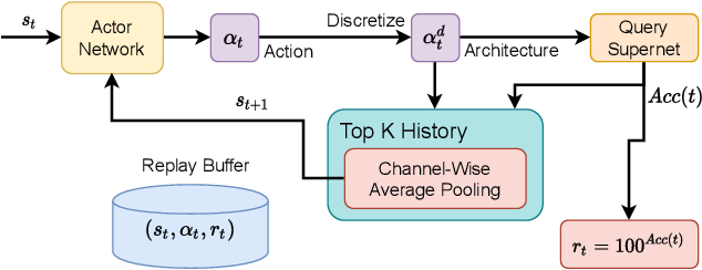 Figure 1 for L$^{2}$NAS: Learning to Optimize Neural Architectures via Continuous-Action Reinforcement Learning