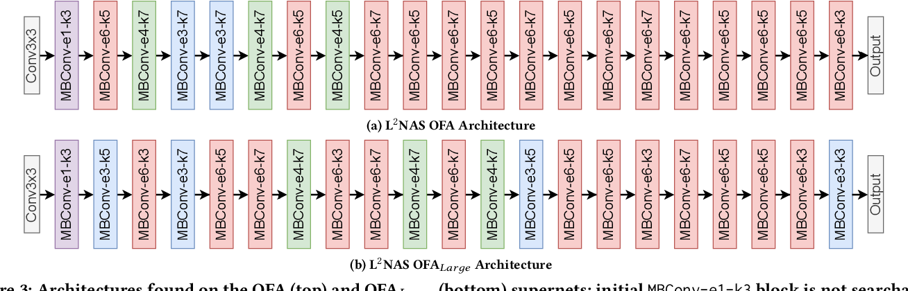 Figure 4 for L$^{2}$NAS: Learning to Optimize Neural Architectures via Continuous-Action Reinforcement Learning