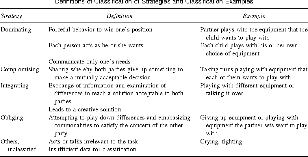 Cultural Difference In Conflict Management Strategies Of Children