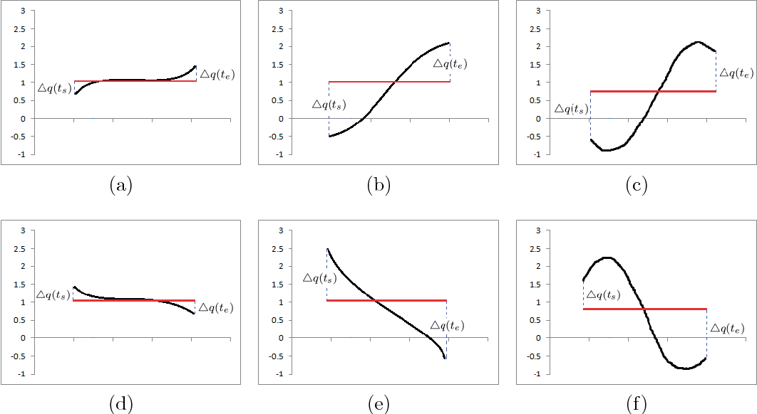 An Improvement Of Symbolic Aggregate Approximation Distance Measure