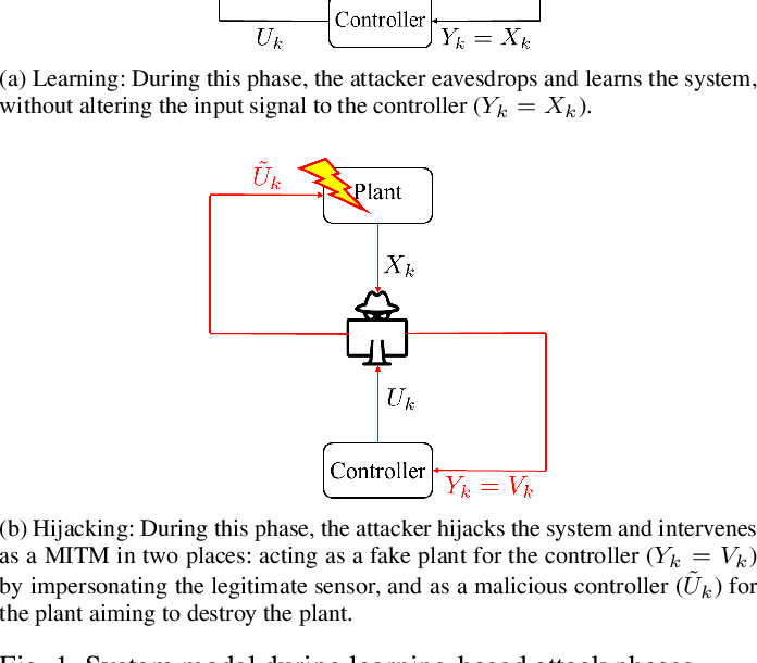 Figure 1 for Authentication of cyber-physical systems under learning-based attacks