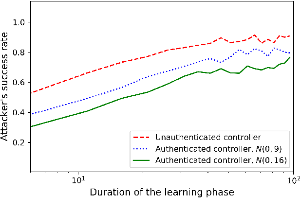 Figure 4 for Authentication of cyber-physical systems under learning-based attacks