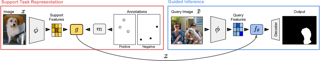 Figure 1 for Few-Shot Segmentation Propagation with Guided Networks