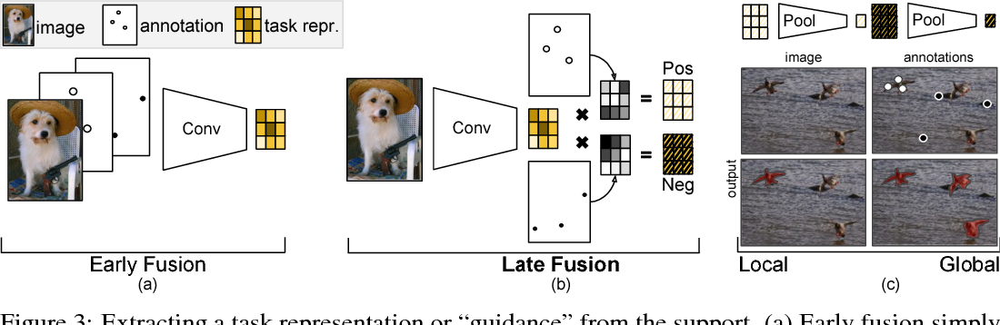 Figure 3 for Few-Shot Segmentation Propagation with Guided Networks