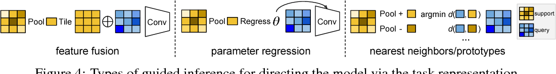 Figure 4 for Few-Shot Segmentation Propagation with Guided Networks