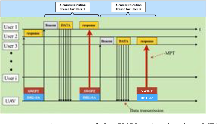 Figure 3 for On-board Deep Q-Network for UAV-assisted Online Power Transfer and Data Collection