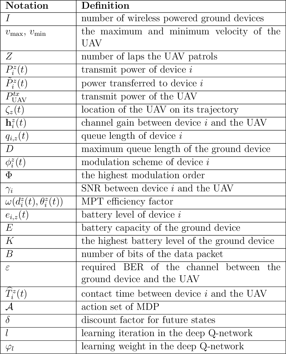 Figure 2 for On-board Deep Q-Network for UAV-assisted Online Power Transfer and Data Collection