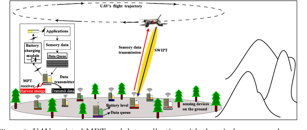 Figure 1 for On-board Deep Q-Network for UAV-assisted Online Power Transfer and Data Collection