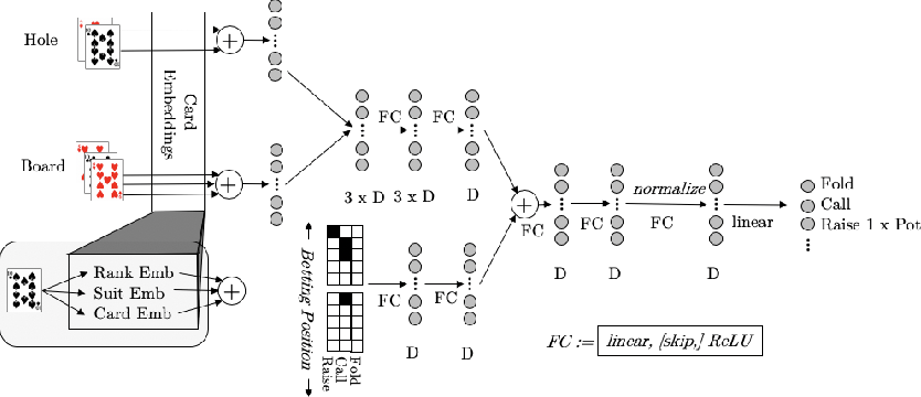 Figure 4 for DREAM: Deep Regret minimization with Advantage baselines and Model-free learning