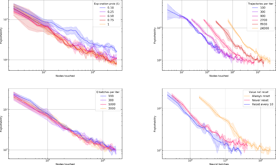 Figure 1 for DREAM: Deep Regret minimization with Advantage baselines and Model-free learning