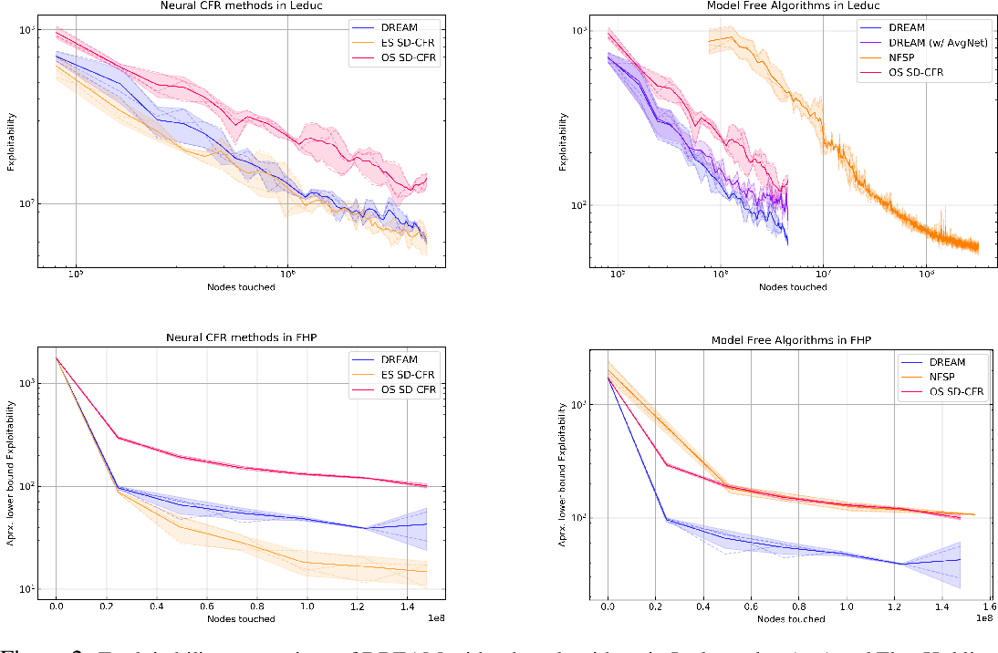 Figure 2 for DREAM: Deep Regret minimization with Advantage baselines and Model-free learning