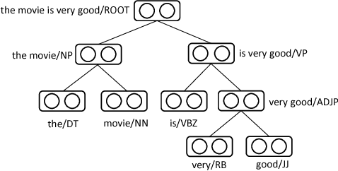 Figure 1 for Learning to Compose over Tree Structures via POS Tags
