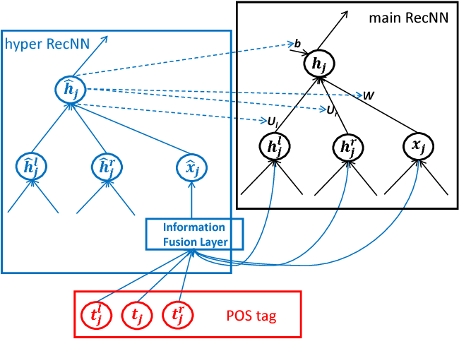 Figure 3 for Learning to Compose over Tree Structures via POS Tags