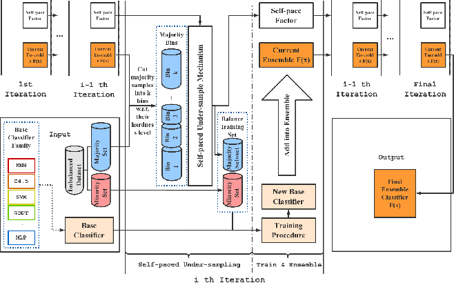 Figure 1 for Self-paced Ensemble for Highly Imbalanced Massive Data Classification