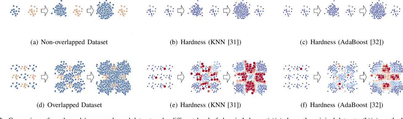 Figure 2 for Self-paced Ensemble for Highly Imbalanced Massive Data Classification