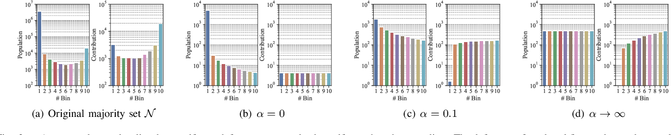 Figure 3 for Self-paced Ensemble for Highly Imbalanced Massive Data Classification