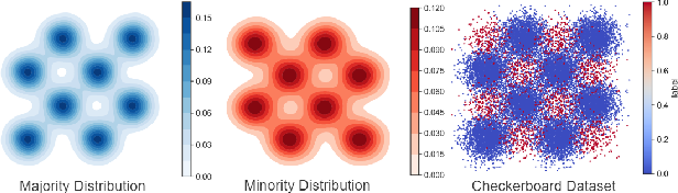 Figure 4 for Self-paced Ensemble for Highly Imbalanced Massive Data Classification