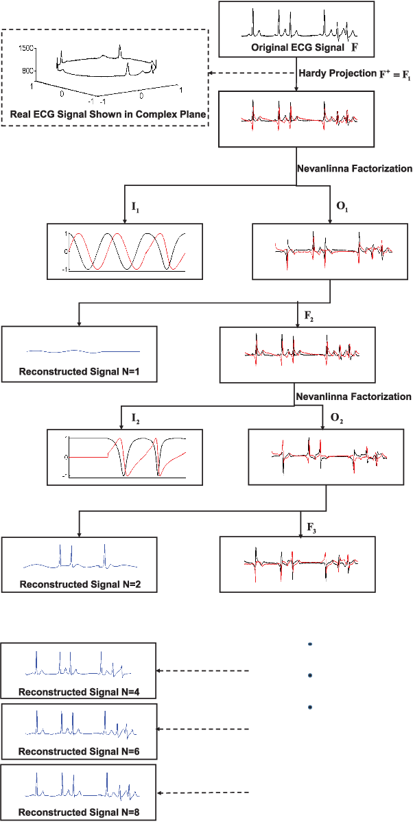 Figure 1 for A Novel Blaschke Unwinding Adaptive Fourier Decomposition based Signal Compression Algorithm with Application on ECG Signals