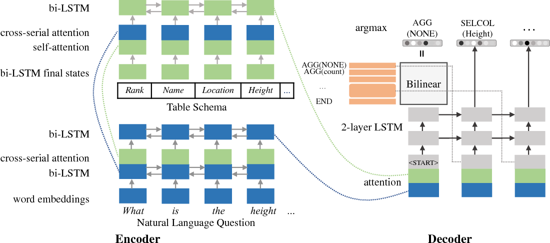 Figure 3 for IncSQL: Training Incremental Text-to-SQL Parsers with Non-Deterministic Oracles