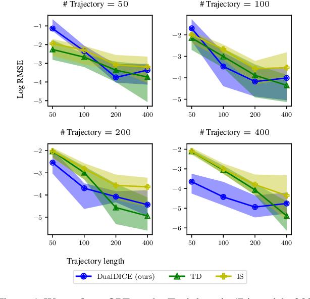 Figure 1 for DualDICE: Behavior-Agnostic Estimation of Discounted Stationary Distribution Corrections