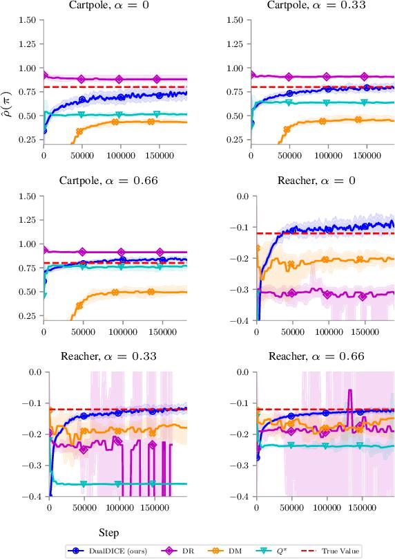 Figure 3 for DualDICE: Behavior-Agnostic Estimation of Discounted Stationary Distribution Corrections