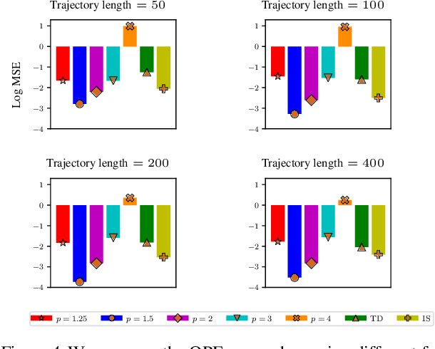 Figure 4 for DualDICE: Behavior-Agnostic Estimation of Discounted Stationary Distribution Corrections