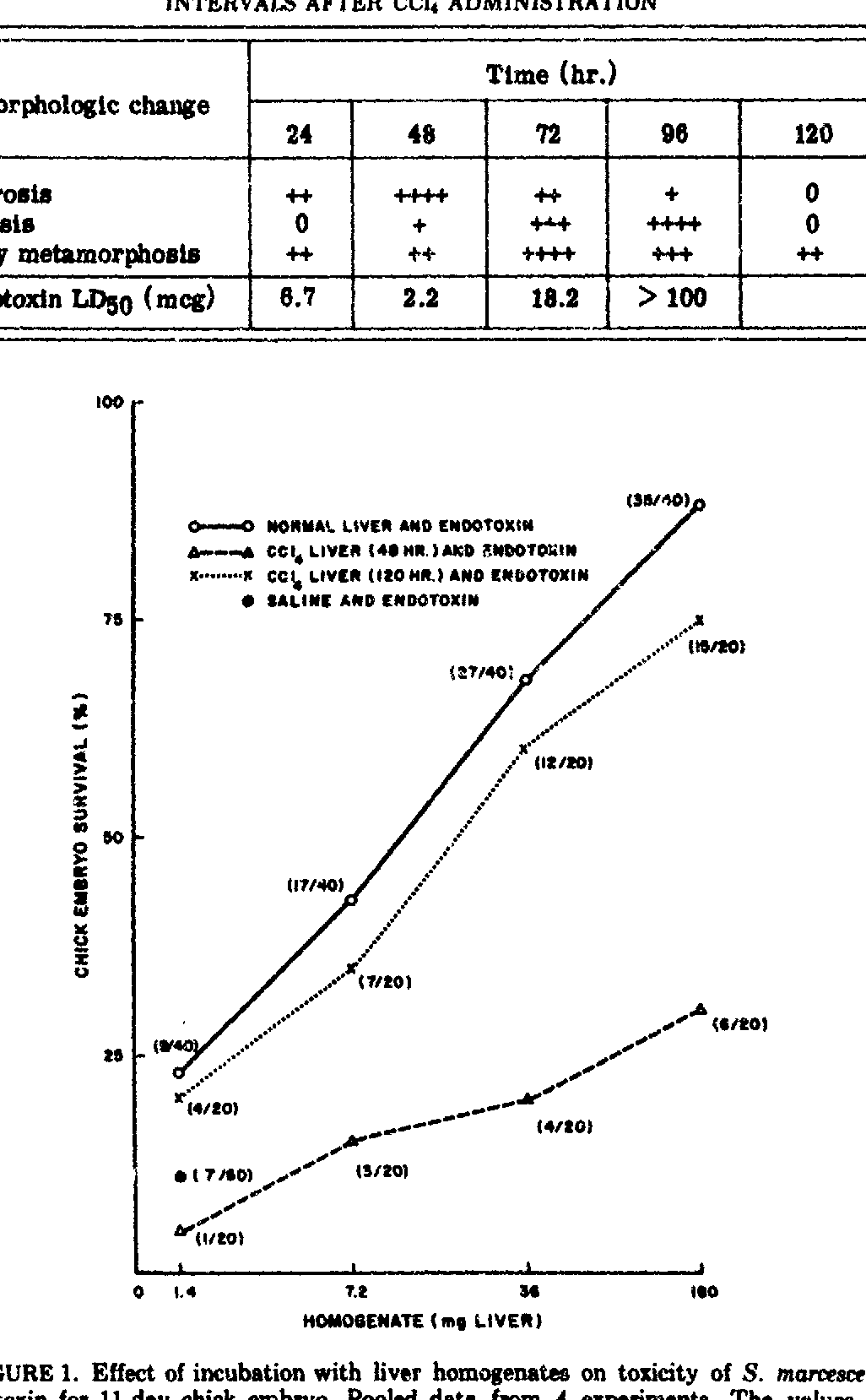 Figure 1 From Corwin Role Of The Liver 669 Distribution Of