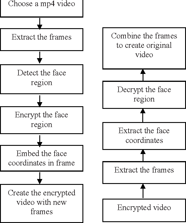Figure 1 from Selective video encryption using Sattolo\'s encryption ...