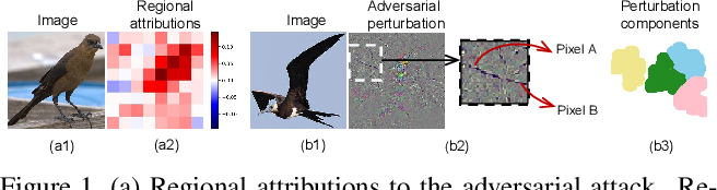 Figure 1 for Interpreting Attributions and Interactions of Adversarial Attacks