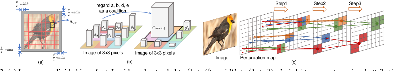 Figure 3 for Interpreting Attributions and Interactions of Adversarial Attacks