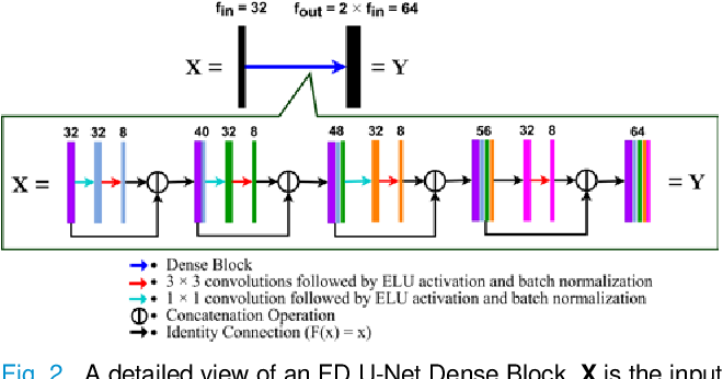 Figure 2 for Reconstructing undersampled photoacoustic microscopy images using deep learning
