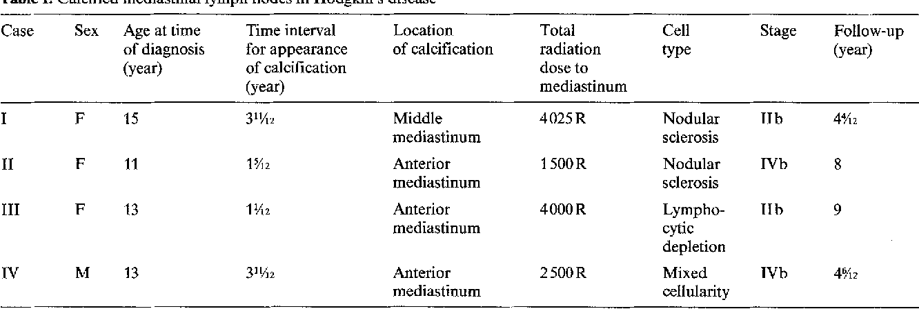 Table 1 From Calcified Mediastinal Lymph Nodes In Hodgkins Disease