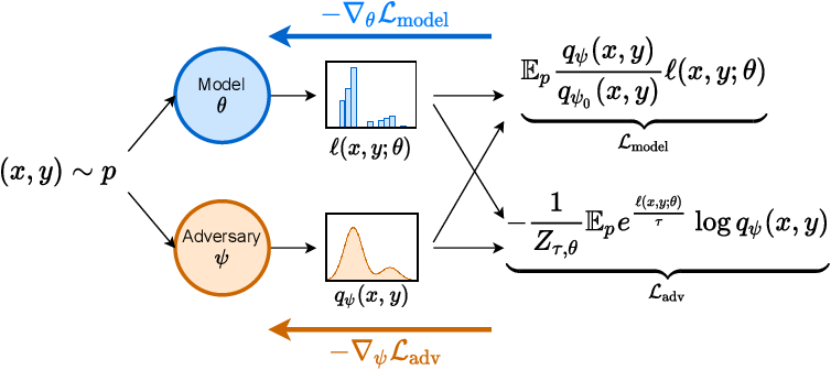 Figure 1 for Modeling the Second Player in Distributionally Robust Optimization