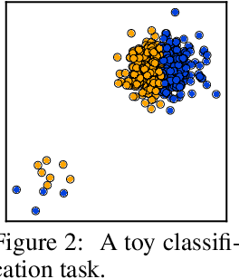 Figure 3 for Modeling the Second Player in Distributionally Robust Optimization