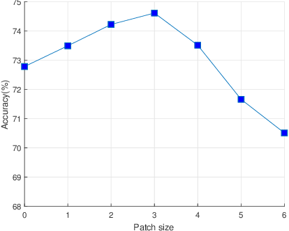 Figure 1 for ShuffleBlock: Shuffle to Regularize Deep Convolutional Neural Networks