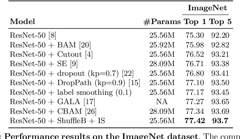 Figure 2 for ShuffleBlock: Shuffle to Regularize Deep Convolutional Neural Networks