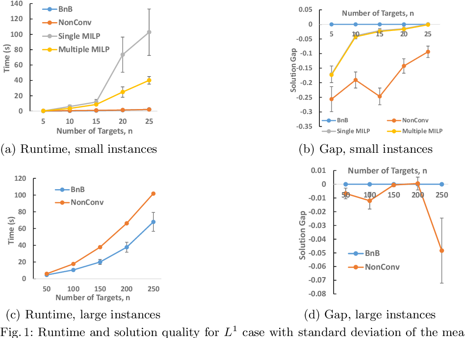 Figure 1 for Designing the Game to Play: Optimizing Payoff Structure in Security Games