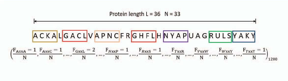 Figure 1 for AFP-CKSAAP: Prediction of Antifreeze Proteins Using Composition of k-Spaced Amino Acid Pairs with Deep Neural Network