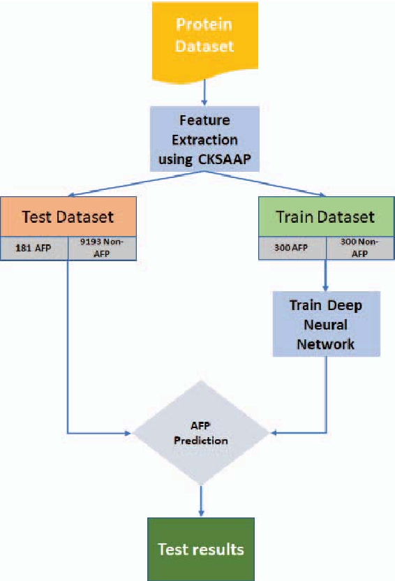 Figure 2 for AFP-CKSAAP: Prediction of Antifreeze Proteins Using Composition of k-Spaced Amino Acid Pairs with Deep Neural Network